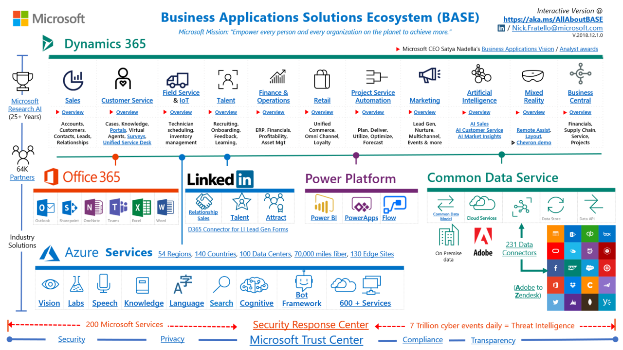 Business Applications Solutions Ecosystem (BASE)
